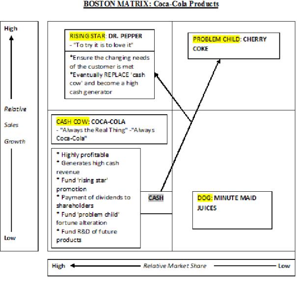 An image of a Boston Matrix diagram relating to the Coca-Cola company [2001].